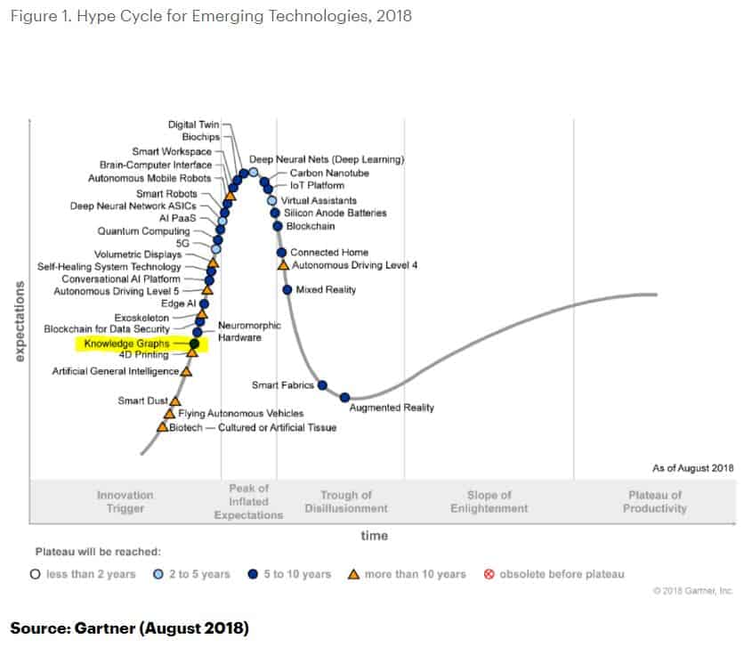 gartner knowledge graphs emerge in the hypecycle allegrograph